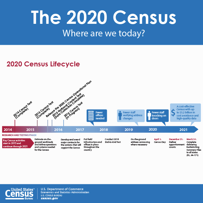 Citizenship Question On The 2020 Census Ramblin With Roger